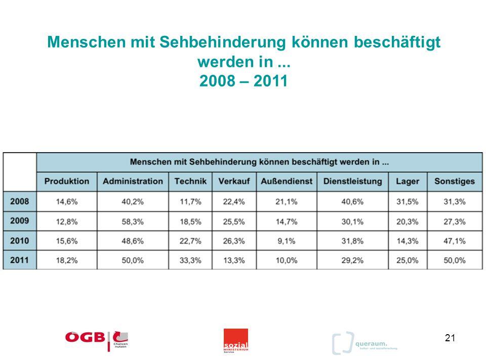 21 Menschen mit Sehbehinderung können beschäftigt werden in... 2008 – 2011