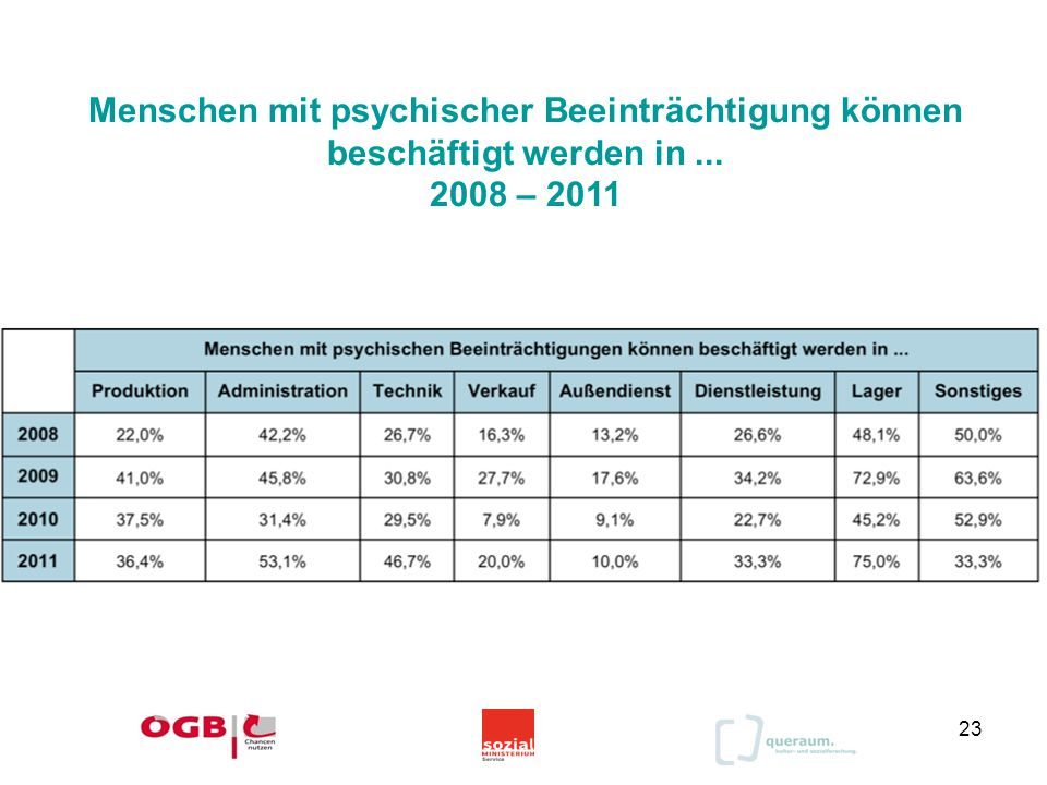 23 Menschen mit psychischer Beeinträchtigung können beschäftigt werden in... 2008 – 2011