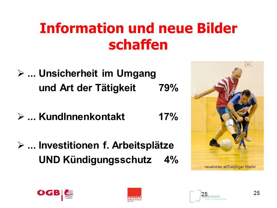 25 Information und neue Bilder schaffen 25 ... Unsicherheit im Umgang und Art der Tätigkeit 79% ... KundInnenkontakt 17% ... Investitionen f. Arbei