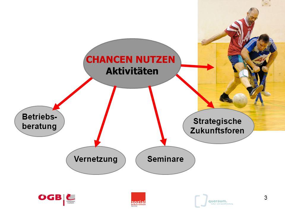3 Betriebs- beratung Strategische Zukunftsforen Vernetzung CHANCEN NUTZEN Aktivitäten Seminare