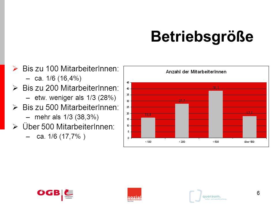 6 Betriebsgröße  Bis zu 100 MitarbeiterInnen: –ca. 1/6 (16,4%)  Bis zu 200 MitarbeiterInnen: –etw. weniger als 1/3 (28%)  Bis zu 500 MitarbeiterInn