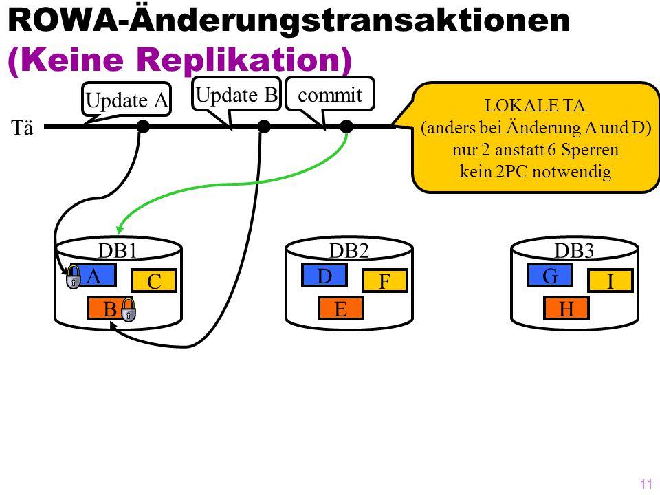 10 ROWA-Änderungstransaktionen DB1 A B C DB2 A B C DB3 A B C Tä Update A Update B2PC: prepare2PC: commit Änderungen sind jetzt sichtbar