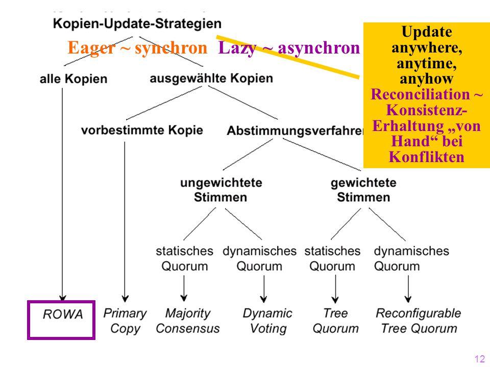 11 ROWA-Änderungstransaktionen (Keine Replikation) DB1 A B C DB2 D E F DB3 G H I Tä Update A Update Bcommit LOKALE TA (anders bei Änderung A und D) nur 2 anstatt 6 Sperren kein 2PC notwendig