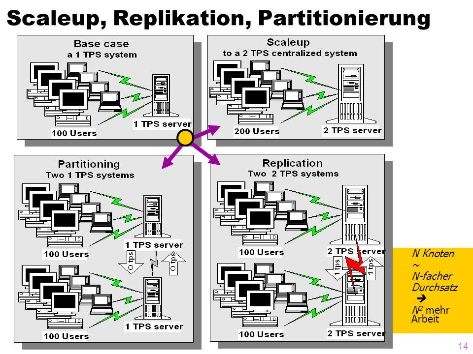 13 Gegenüberstellung: Transaktion ohne Replikate, mit sofortiger synchroner (eager) Replikatänderung, mit asynchroner (lazy) Replikatänderung [nach Gray et al., The Dangers of Replication..., SIGMOD 1996]