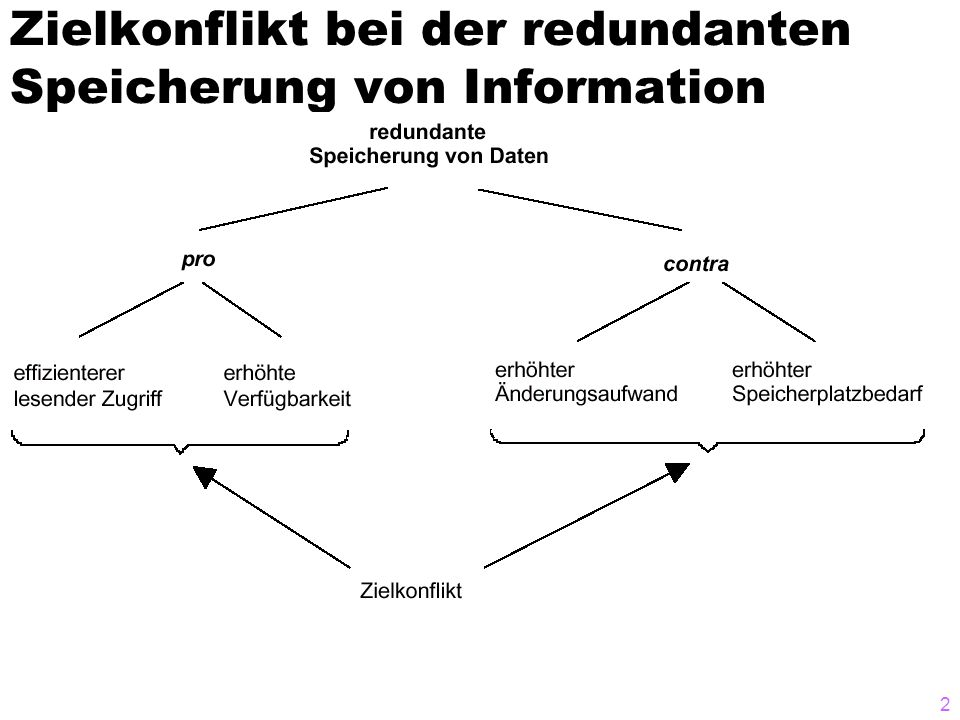 2 Zielkonflikt bei der redundanten Speicherung von Information