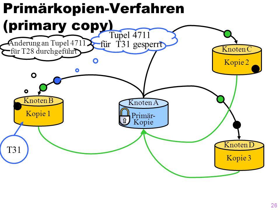 25 Primärkopien-Verfahren (primary copy) Knoten A Primär- Kopie Knoten B Kopie 1 Knoten D Kopie 3 Knoten C Kopie 2 Ändere Tupel 4711 für T28 + commit X-Sperre für Tupel 4711 für T31 T31 Tupel 4711 für T31 gesperrt