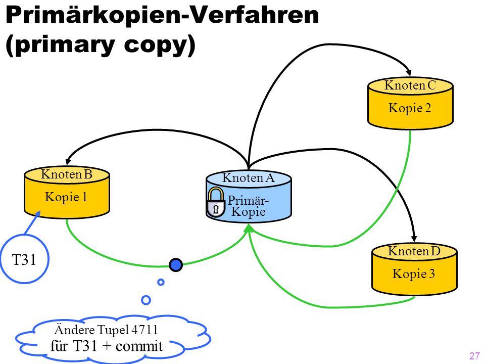 26 Primärkopien-Verfahren (primary copy) Knoten A Primär- Kopie Knoten B Kopie 1 Knoten D Kopie 3 Knoten C Kopie 2 T31 Tupel 4711 für T31 gesperrt Änderung an Tupel 4711 für T28 durchgeführt