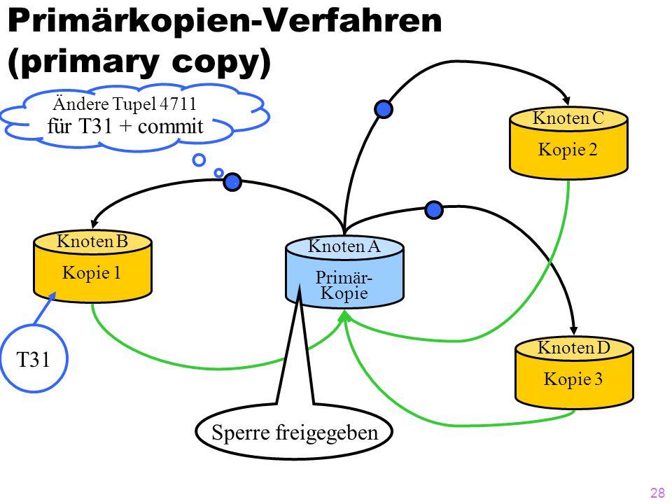 27 Primärkopien-Verfahren (primary copy) Knoten A Primär- Kopie Knoten B Kopie 1 Knoten D Kopie 3 Knoten C Kopie 2 Ändere Tupel 4711 für T31 + commit T31