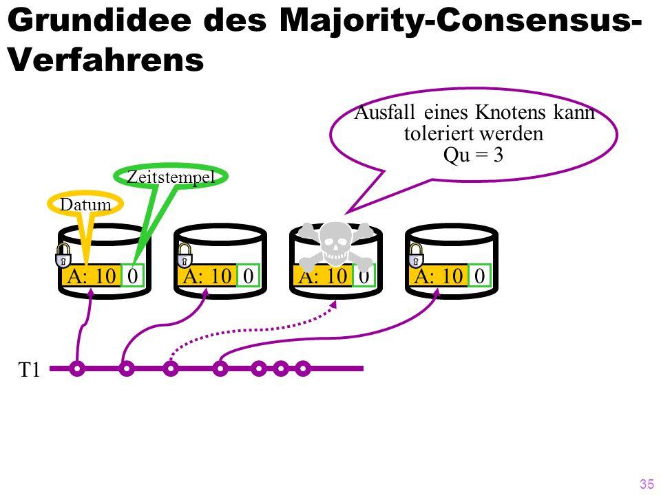 34 Grundidee des Majority-Consensus- Verfahrens A: 100 Datum Zeitstempel A: 100 0 0 T1