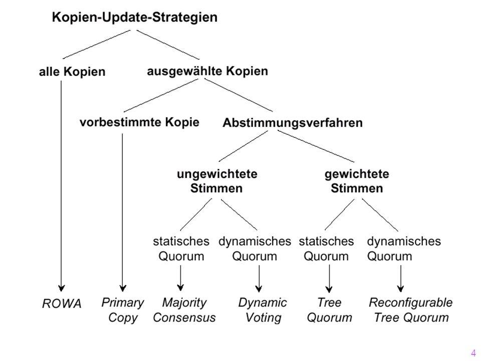 44 Beispiel des Majority/Consensus- Protokolls A x: 100 B 0 G 0 F 0 E 0 D 0 C 0 T=2 update x T=3 update x Commit T2