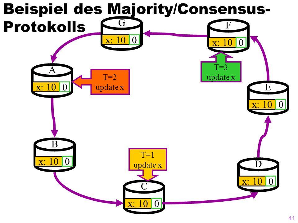 40 Majority/Consensus ohne Sperren (3) Annahme/Ablehnung  Der Knoten, dessen Zustimmung den Ausschlag für die Mehrheit gibt, erzeugt die globale COMM