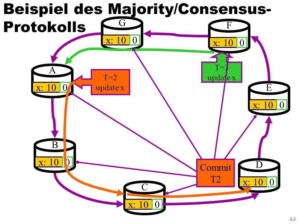 43 Beispiel des Majority/Consensus- Protokolls A x: 100 B 0 G 0 F 0 E 0 D 0 C 0 T=1 update x T=2 update x T=3 update x Abort T1 T1 kann keine Mehrheit