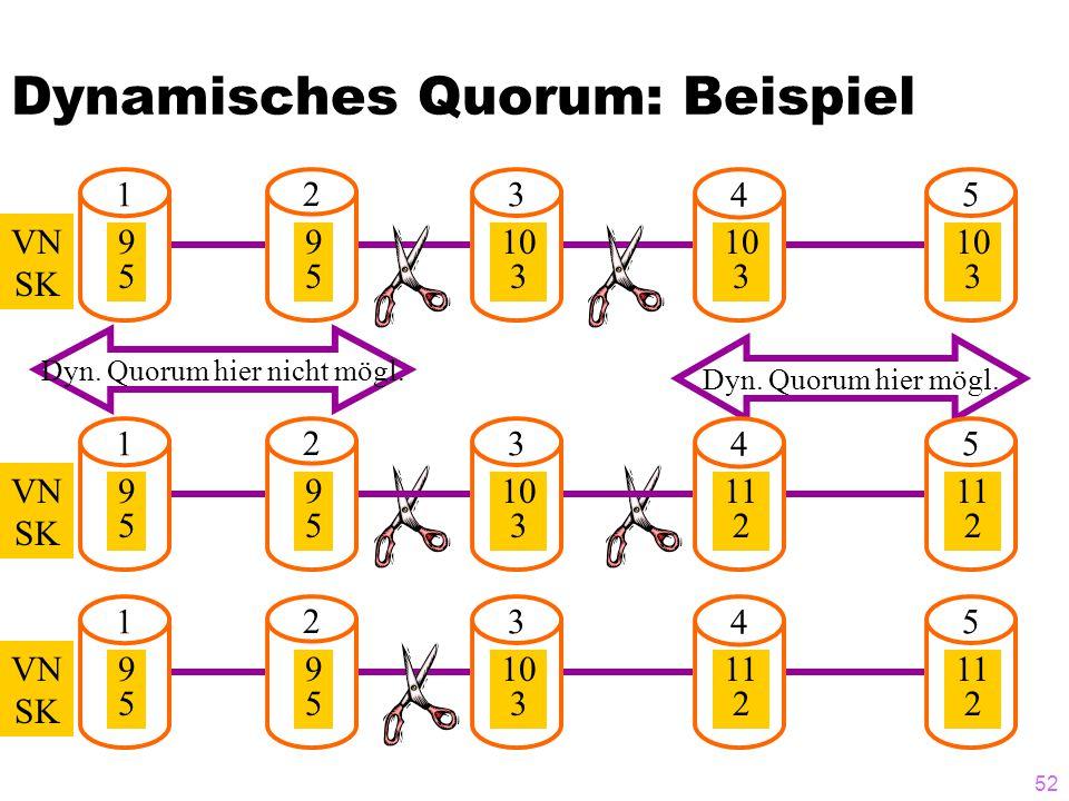 51 Dynamisches Quorum: Beispiel 1 2 3 4 5 VN SK 9595 9595 9595 9595 9595 1 2 3 4 5 VN SK 9595 9595 9595 9595 9595 1 2 3 4 5 VN SK 9595 9595 10 3 10 3 10 3 Quorum hier noch möglich