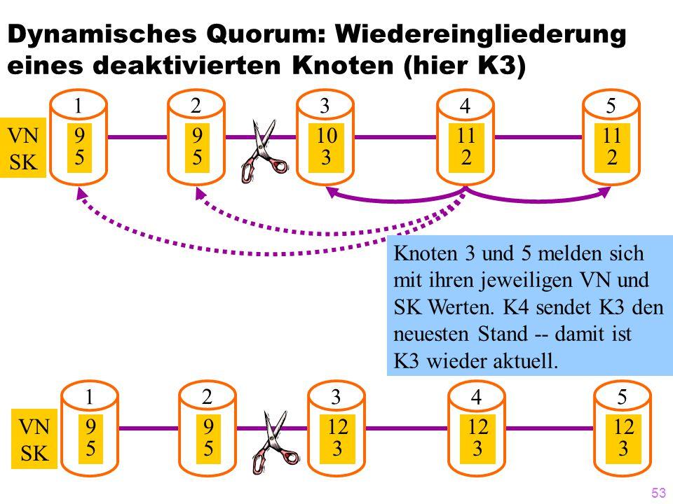 52 Dynamisches Quorum: Beispiel 1 2 3 4 5 VN SK 9595 9595 10 3 10 3 10 3 Dyn. Quorum hier mögl. 1 2 3 4 5 VN SK 9595 9595 10 3 11 2 11 2 Dyn. Quorum h