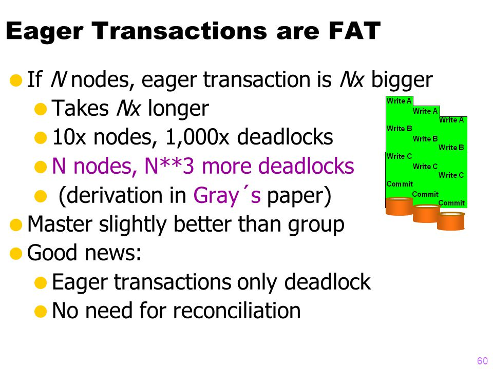 59 Simple Model of Deadlocks TPS 2 x Actions 3 x Action_Time TPS 2 x Actions 3 x Action_Time 2 x DB_size TPS x Actions 3 x Action_Time TPS x Actions 3 x Action_Time 2 x DB_size TPS x Actions x Action_Time TPS 2 x Actions 5 x Action_Time TPS 2 x Actions 5 x Action_Time 4 x DB_size 2  A deadlock is a wait cycle  Cycle of length 2:  Wait rate x Chance Waitee waits for waiter  Wait rate x (P(wait) / Transactions)  Cycles of length 3 are PW 3, so ignored.