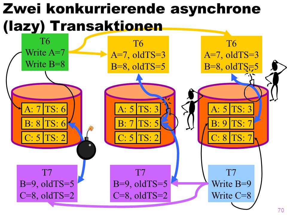 69 Zwei konkurrierende asynchrone (lazy) Transaktionen A: 7TS: 6 B: 8TS: 6 C: 5TS: 2 A: 5TS: 3 B: 7TS: 5 C: 5TS: 2 A: 5TS: 3 B: 9TS: 7 C: 8TS: 7 T6 Write A=7 Write B=8 T7 Write B=9 Write C=8 T6 A=7, oldTS=3 B=8, oldTS=5 T6 A=7, oldTS=3 B=8, oldTS=5 T7 B=9, oldTS=5 C=8, oldTS=2 T7 B=9, oldTS=5 C=8, oldTS=2