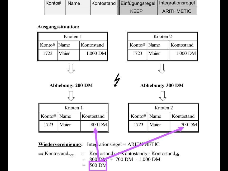 """72 Konsolidierung (Reconciliation) zweier Transaktionen  LATEST: zuletzt eingebrachte Änderung gilt  (-) """"Lost update der älteren Transaktion  (+) Konvergenz: alle Kopien werden irgendwann denselben Wert annehmen  PRIMARY k: Tupel an Knoten k gilt  ARITHMETIK: neuer Wert = Wert1 + Wert2 – alter Wert  Alter Wert muss aus dem Log geholt werden  PROGRAM  Benutzer-definierte Prozedur zur Konsolidierung  NOTIFY  Benutzer wird aufgefordert, die Konsolidierung """"von Hand durchzuführen  Kann man nicht zu oft machen (skaliert nicht)"""