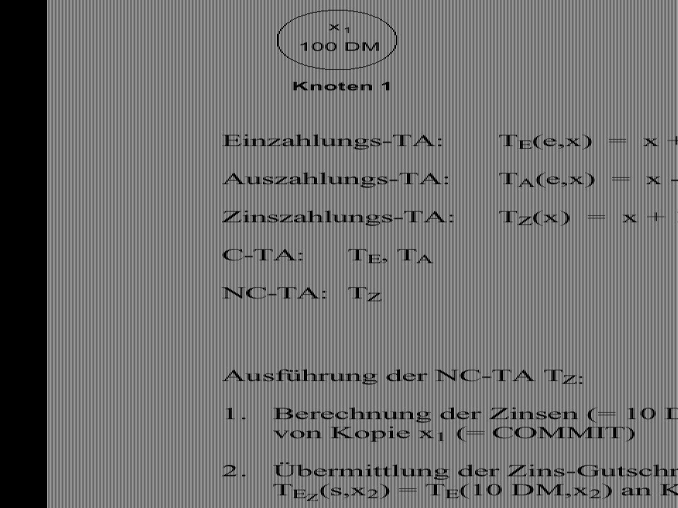 """81 Kommutative (C-TA) vs Nicht- Kommutative TAs (NC-TA)  C-Tas können in beliebiger Reihenfolge eingebracht werden  Es ist irrelevant, in welcher Reihenfolge zwei Einzahlungen auf ein Konto durchgeführt werden  (E1;E2) = (E2,E2)  Zwei Auszahlungen bzw eine Auszahlung und eine Einzahlung sind dann kommutativ, wenn """"genug Geld auf dem Konto ist  Anwendungsspezifische Kriterien für Kommutativität  Es gilt (A1;A2)=(A2;A1) wenn (Kontostand - A1 - A2) > 0  Zinsausschüttung und Einzahlung/Auszahlung sind nicht kommutativ  Konvertiere NC-TA in eine C-TA  Konvertiere Zinsausschüttung in eine Einzahlung  Siehe Beispiel"""