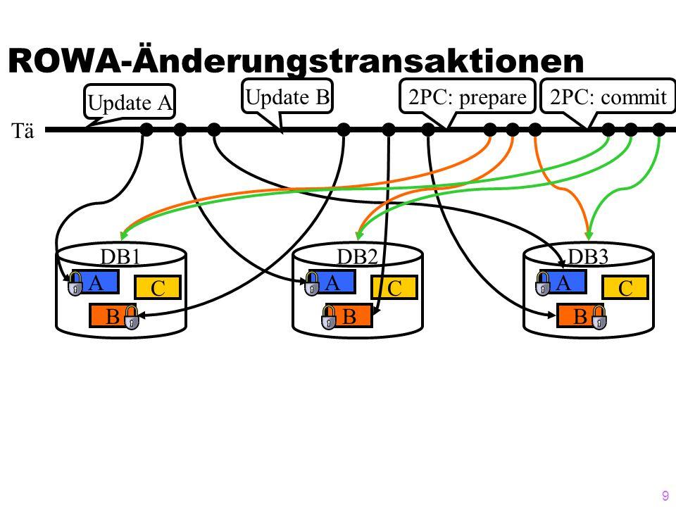 39 Implementierung des Majority- Consensus-Verfahrens ohne Sperren (2)  Die Stationen sind ringförmig angeordnet  Jeder Knoten (DB-Station) stimmt über eingehende Änderungs- Anträge wie folgt ab und reicht sein Votum zusammen mit den anderen Voten an den nächsten Knoten im Ring weiter:  ABGELEHNT wenn einer der übermittelten Zeitstempel veraltet ist  OK und markiert den Auftrag als schwebend, wenn alle übermittelten Objekt-Zeitstempel aktuell sind und der Antrag nicht in Konflikt mit einem anderen Antrag steht  PASSIERE wenn alle übermittelten Objekt-Zeitstempel aktuell sind aber der Antrag in Konflikt mit einem anderen Antrag höherer Priorität (aktuellerer=höherer TS) steht  Falls durch dieses Votum keine Mehrheit mehr erzielbar ist, stimmt er mit ABGELEHNT  er verzögert seine Abstimmung wenn der Antrag in Konflikt mit einem niedriger priorisierten Antrag in Konflik steht oder wenn einer der übermittelten Zeitstempel höher ist als der des korrespondierenden lokalen Objekts ist.