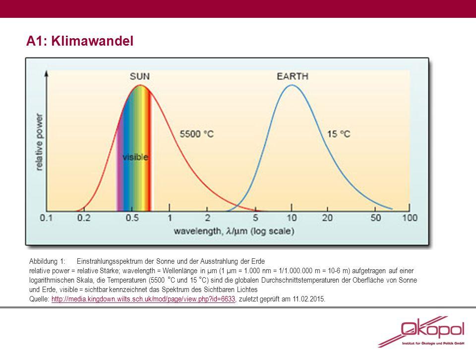 A1: Klimawandel Abbildung 1:Einstrahlungsspektrum der Sonne und der Ausstrahlung der Erde relative power = relative Stärke; wavelength = Wellenlänge i