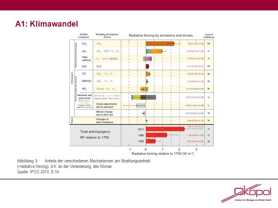 A1: Klimawandel Abbildung 3:Anteile der verschiedenen Mechanismen am Strahlungsantrieb (=radiative forcing), d.h. an der Veränderung des Klimas Quelle