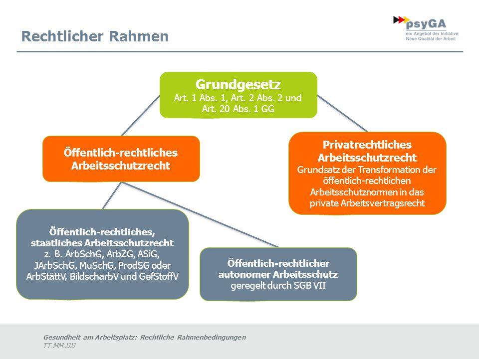 Gesundheit am Arbeitsplatz: Rechtliche Rahmenbedingungen TT.MM.JJJJ Rechtlicher Rahmen Grundgesetz Art.