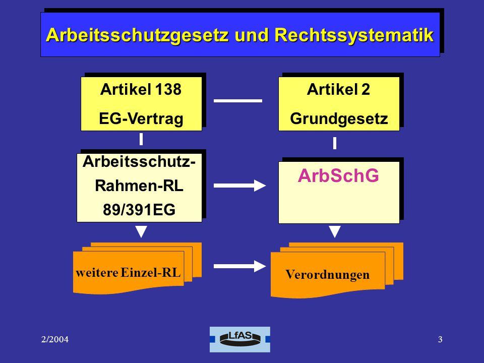 2/20043 Arbeitsschutzgesetz und Rechtssystematik Artikel 138 EG-Vertrag Artikel 138 EG-Vertrag Artikel 2 Grundgesetz Artikel 2 Grundgesetz Arbeitsschutz- Rahmen-RL 89/391EG Arbeitsschutz- Rahmen-RL 89/391EG ArbSchG weitere Einzel-RL Verordnungen