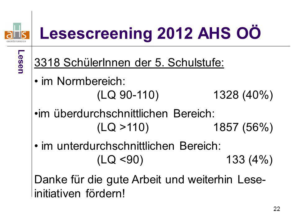 22 Lesescreening 2012 AHS OÖ 3318 SchülerInnen der 5. Schulstufe: im Normbereich: (LQ 90-110) 1328 (40%) im überdurchschnittlichen Bereich: (LQ >110)1