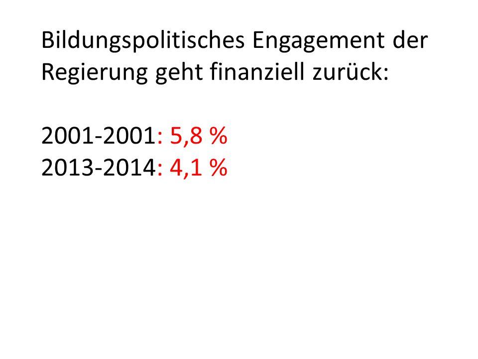 Bildungspolitisches Engagement der Regierung geht finanziell zurück: 2001-2001: 5,8 % 2013-2014: 4,1 %