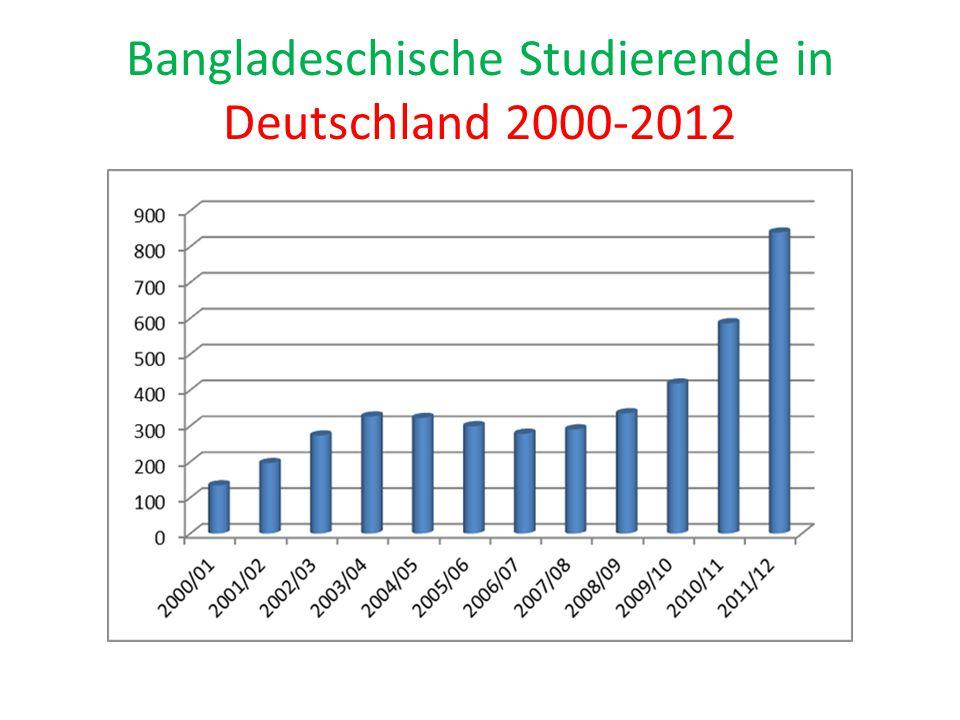 Bangladeschische Studierende in Deutschland 2000-2012
