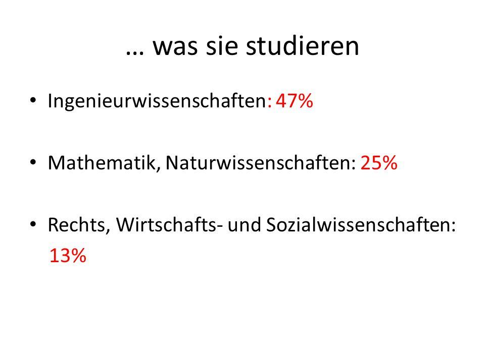 … was sie studieren Ingenieurwissenschaften: 47% Mathematik, Naturwissenschaften: 25% Rechts, Wirtschafts- und Sozialwissenschaften: 13%