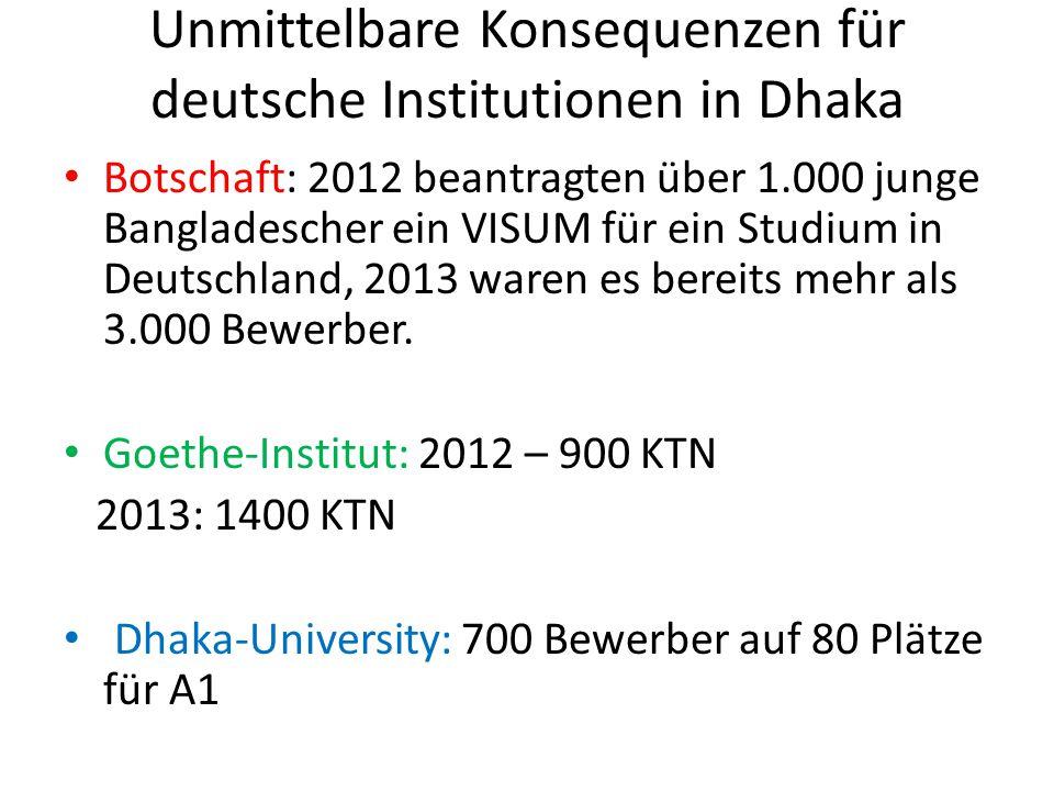 Unmittelbare Konsequenzen für deutsche Institutionen in Dhaka Botschaft: 2012 beantragten über 1.000 junge Bangladescher ein VISUM für ein Studium in Deutschland, 2013 waren es bereits mehr als 3.000 Bewerber.