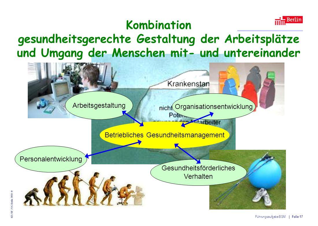 Einrichtung des Landes Berlin – Betriebliches Gesundheitsmanagement KB / BF / OG Berlin 2010 © Führungsaufgabe BGM Folie 17 Kombination gesundheitsgerechte Gestaltung der Arbeitsplätze und Umgang der Menschen mit- und untereinander Betriebliches Gesundheitsmanagement Organisationsentwicklung Arbeitsgestaltung Gesundheitsförderliches Verhalten Personalentwicklung