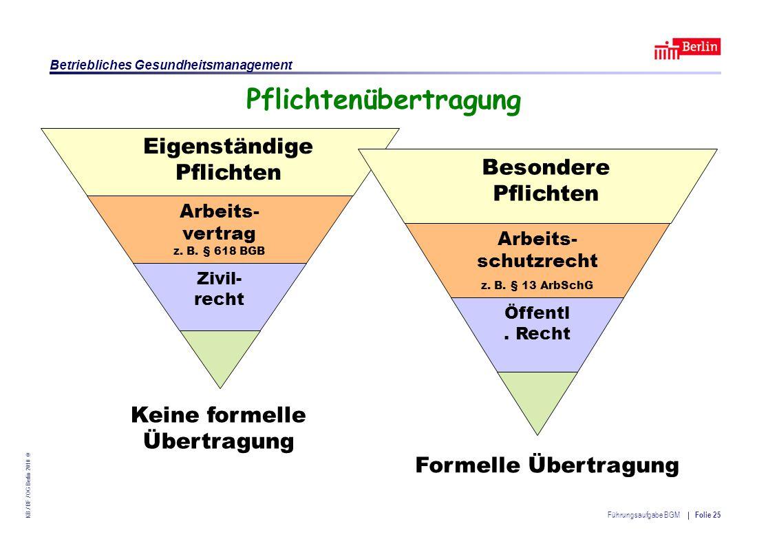 Einrichtung des Landes Berlin – Betriebliches Gesundheitsmanagement KB / BF / OG Berlin 2010 © Führungsaufgabe BGM Folie 25 Pflichtenübertragung Zivil- recht Arbeits- vertrag z.