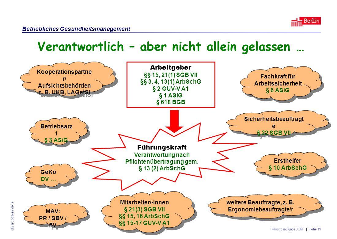 Einrichtung des Landes Berlin – Betriebliches Gesundheitsmanagement KB / BF / OG Berlin 2010 © Führungsaufgabe BGM Folie 31 Verantwortlich – aber nicht allein gelassen … Arbeitgeber §§ 15, 21(1) SGB VII §§ 3, 4, 13(1) ArbSchG § 2 GUV-V A1 § 1 ASiG § 618 BGB GeKo DV … Sicherheitsbeauftragt e § 22 SGB VII Ersthelfer § 10 ArbSchG weitere Beauftragte, z.