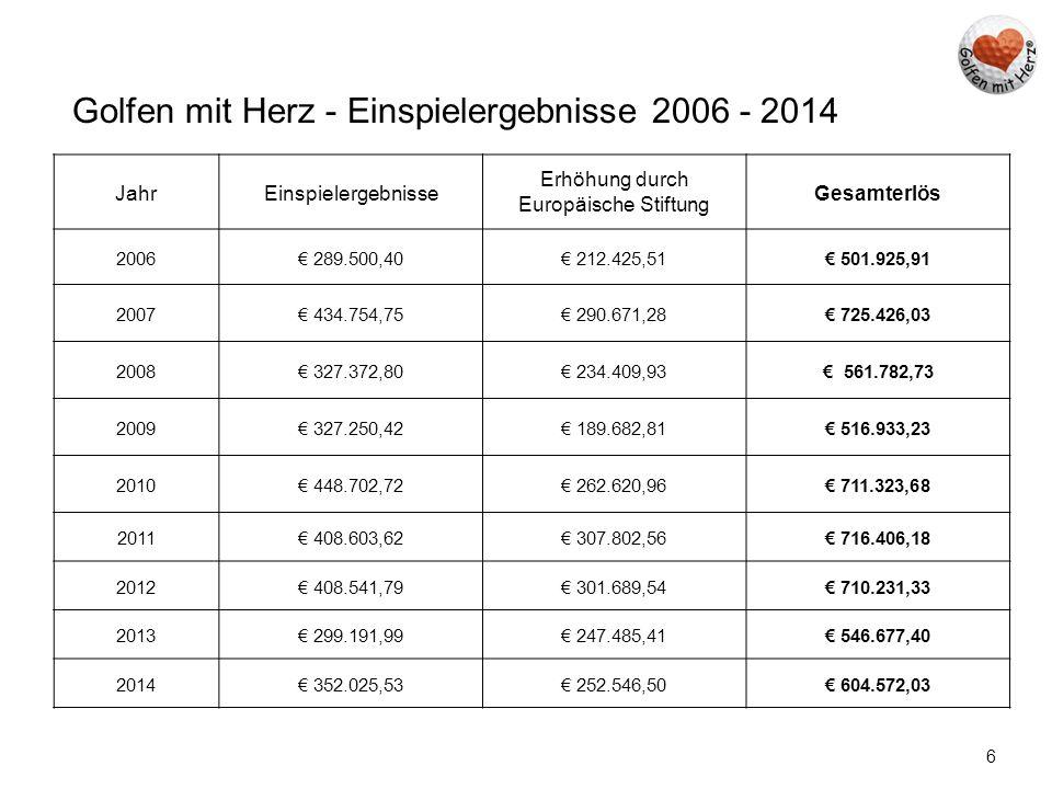 6 Golfen mit Herz - Einspielergebnisse 2006 - 2014 JahrEinspielergebnisse Erhöhung durch Europäische Stiftung Gesamterlös 2006€ 289.500,40€ 212.425,51