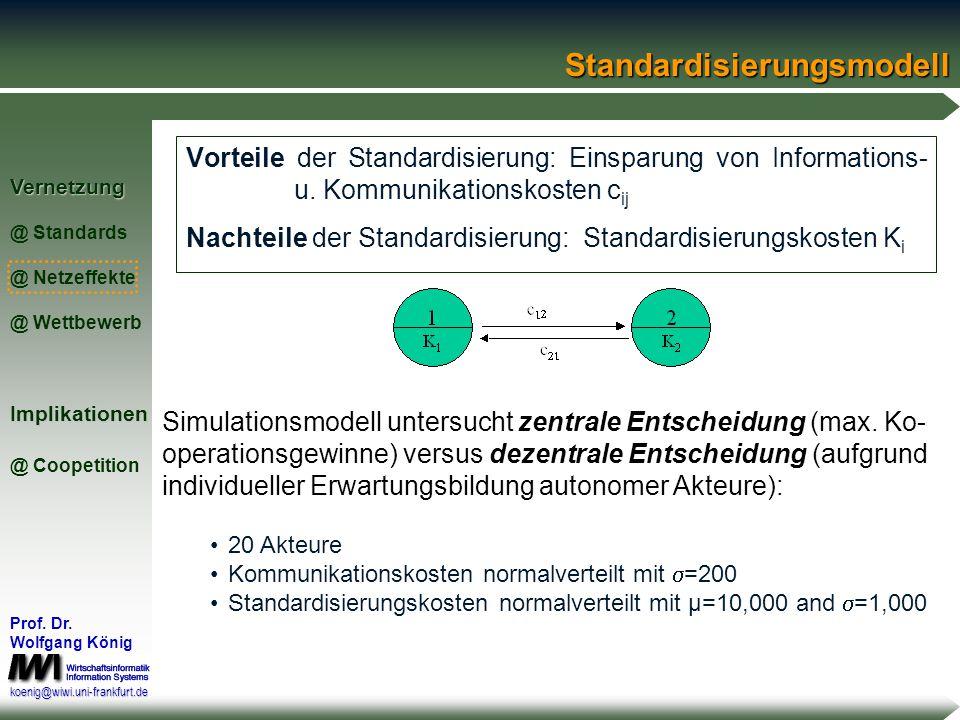 Vernetzung @ Standards @ Netzeffekte @ WettbewerbImplikationen @ Coopetition Prof. Dr. Wolfgang König koenig@wiwi.uni-frankfurt.de Die individuelle Fr