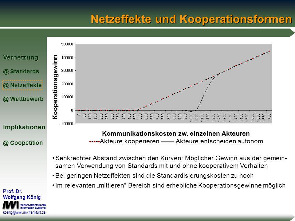 Vernetzung @ Standards @ Netzeffekte @ WettbewerbImplikationen @ Coopetition Prof. Dr. Wolfgang König koenig@wiwi.uni-frankfurt.deStandardisierungsmod