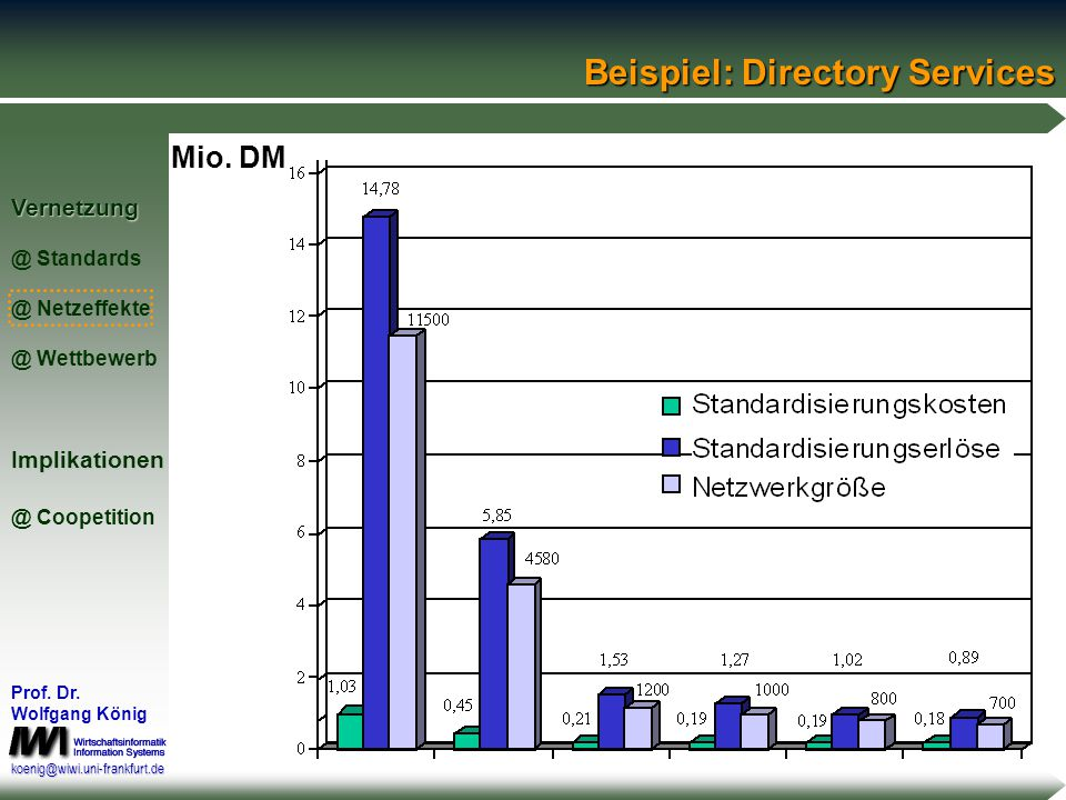 Vernetzung @ Standards @ Netzeffekte @ WettbewerbImplikationen @ Coopetition Prof. Dr. Wolfgang König koenig@wiwi.uni-frankfurt.de Beispiel: Directory