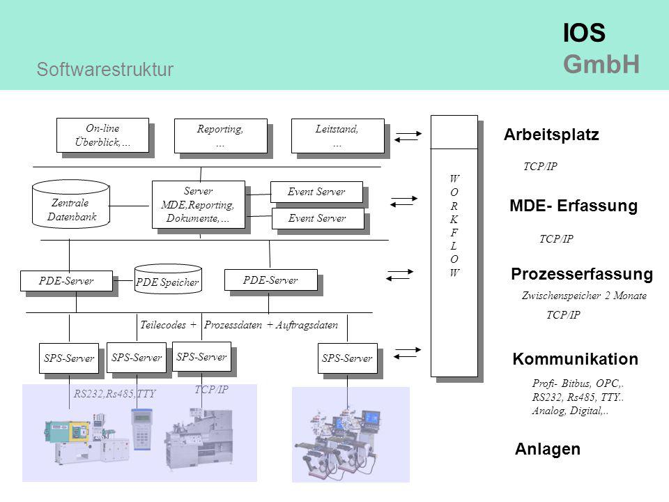 IOS GmbH Anlagen PDE-Server Prozesserfassung MDE- Erfassung RS232,Rs485,TTY Profi- Bitbus, OPC,. RS232, Rs485, TTY.. Analog, Digital,.. TCP/IP SPS-Ser