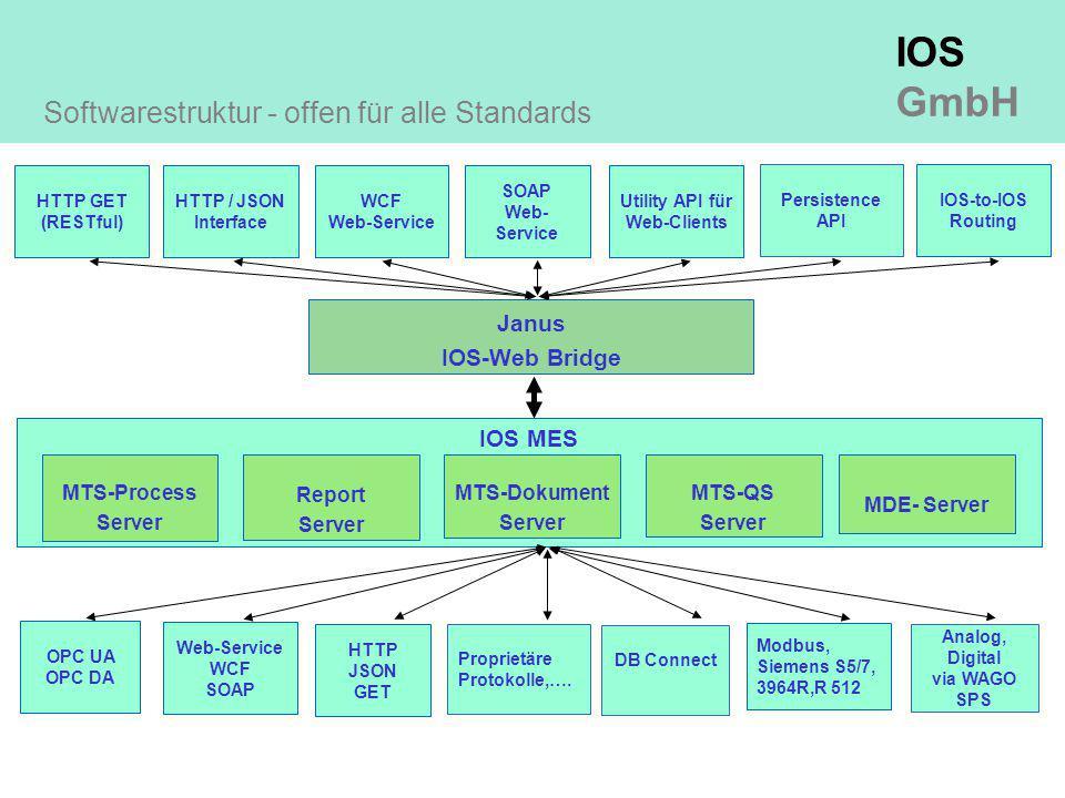 IOS GmbH Janus IOS-Web Bridge HTTP GET (RESTful) HTTP / JSON Interface WCF Web-Service SOAP Web- Service Utility API für Web-Clients Persistence API IOS-to-IOS Routing IOS MES MTS-Process Server MTS-Dokument Server MTS-QS Server MDE- Server Report Server Softwarestruktur - offen für alle Standards OPC UA OPC DA Web-Service WCF SOAP Modbus, Siemens S5/7, 3964R,R 512 Proprietäre Protokolle,….
