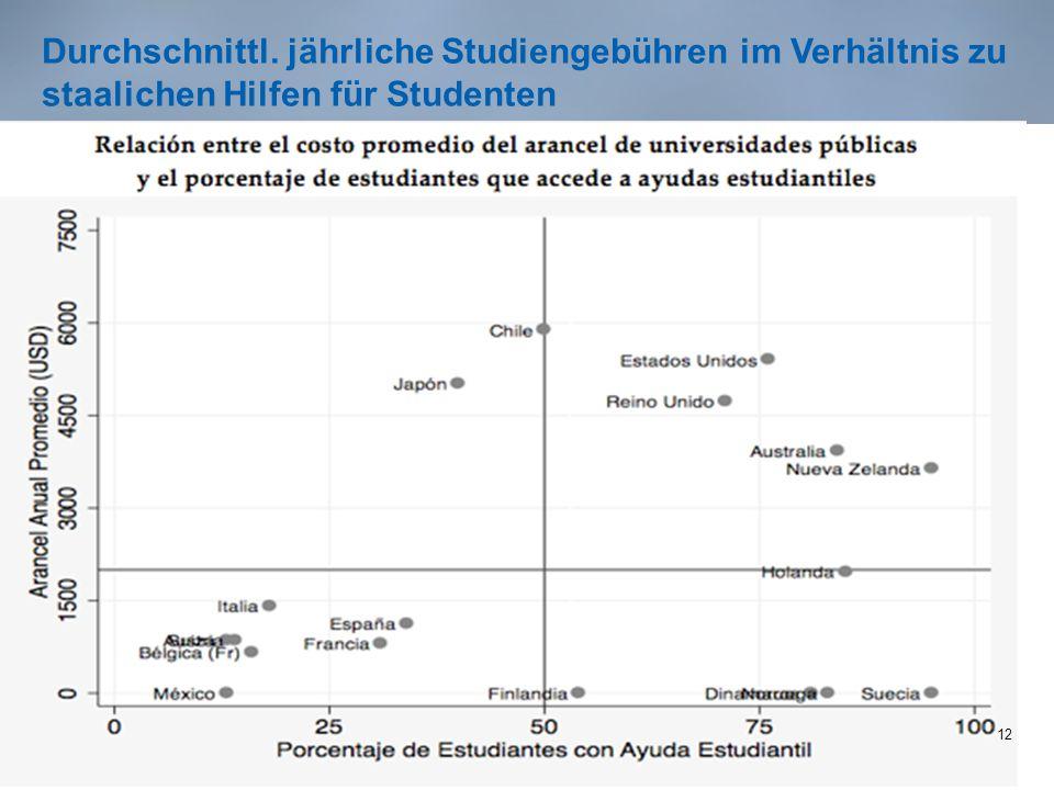 Durchschnittl. jährliche Studiengebühren im Verhältnis zu staalichen Hilfen für Studenten 12