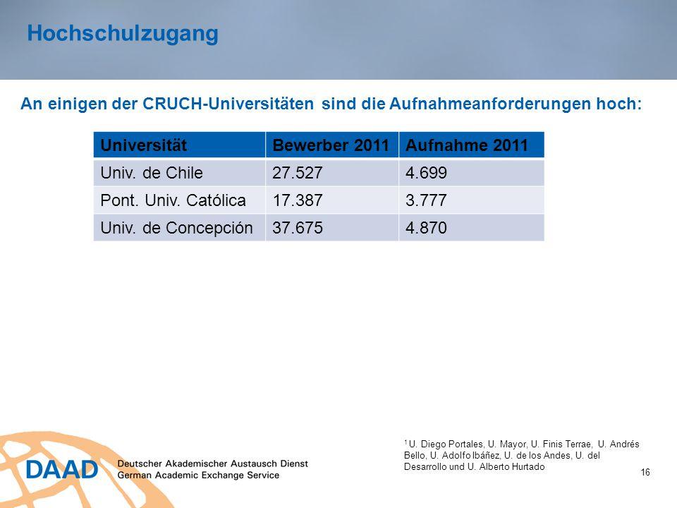 Hochschulzugang 16 An einigen der CRUCH-Universitäten sind die Aufnahmeanforderungen hoch: 1 U. Diego Portales, U. Mayor, U. Finis Terrae, U. Andrés B