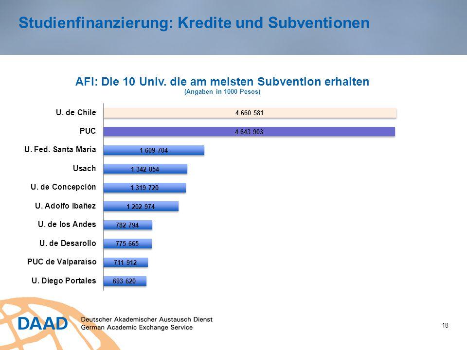 Studienfinanzierung: Kredite und Subventionen 18