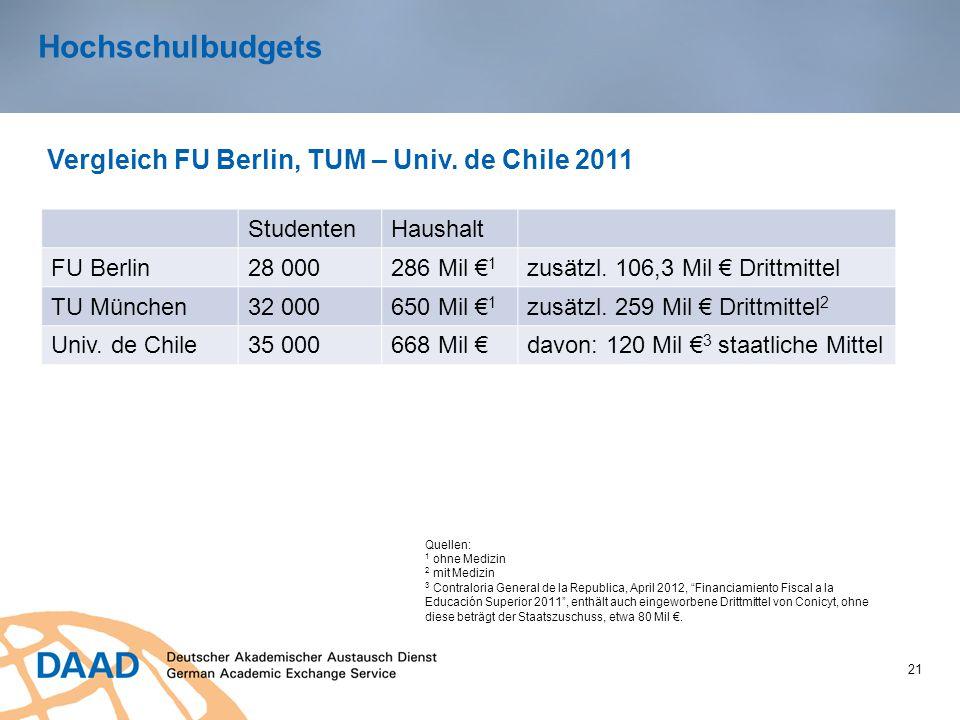 Hochschulbudgets 21 Vergleich FU Berlin, TUM – Univ. de Chile 2011 StudentenHaushalt FU Berlin28 000286 Mil € 1 zusätzl. 106,3 Mil € Drittmittel TU Mü