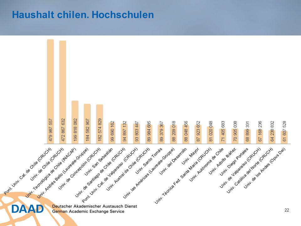 Haushalt chilen. Hochschulen 22