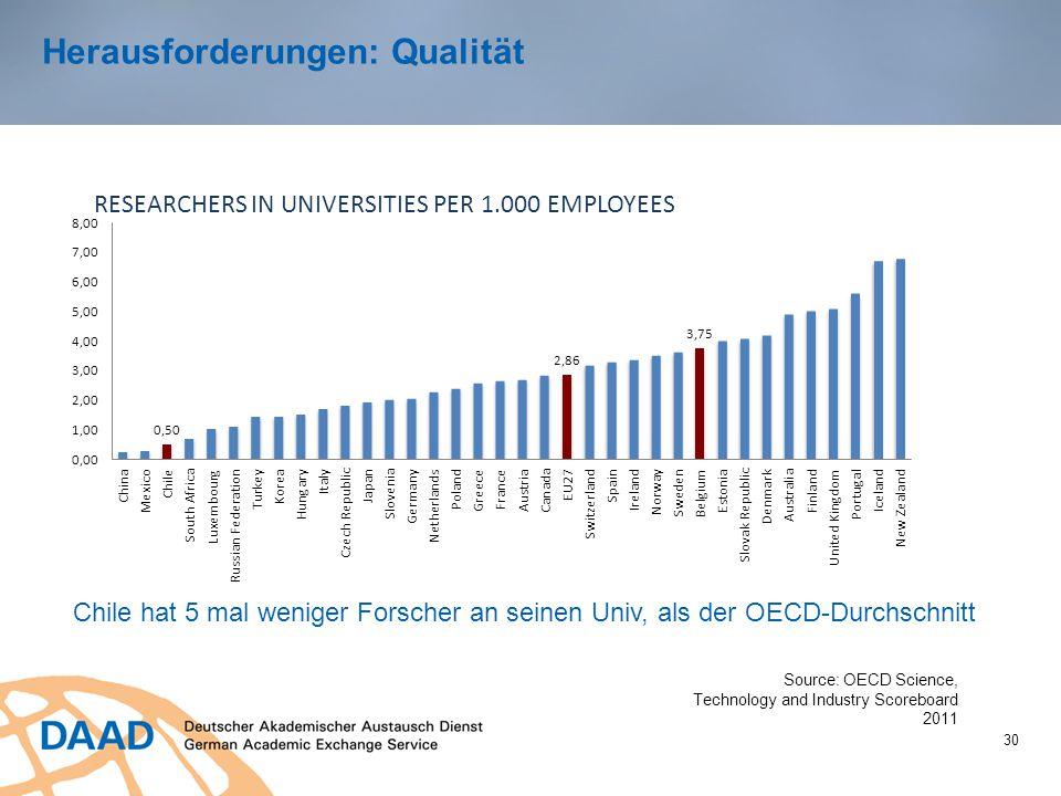 30 Herausforderungen: Qualität Chile hat 5 mal weniger Forscher an seinen Univ, als der OECD-Durchschnitt Source: OECD Science, Technology and Industr