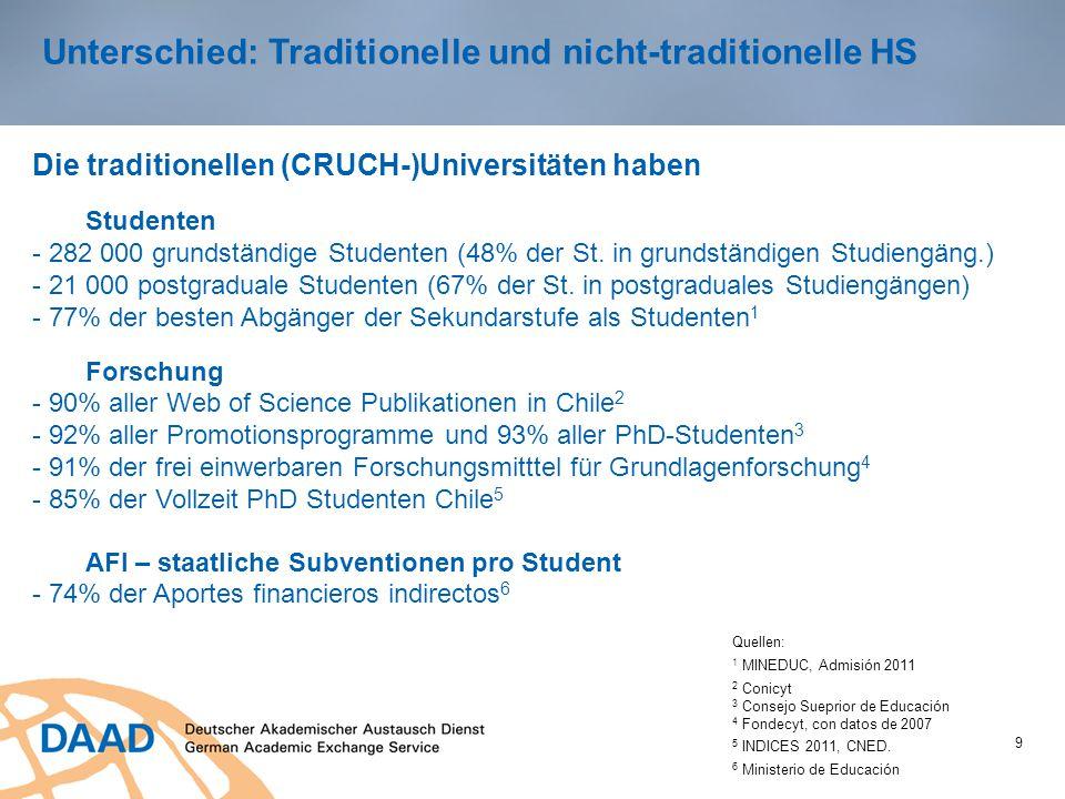 Unterschied: Traditionelle und nicht-traditionelle HS 9 Die traditionellen (CRUCH-)Universitäten haben Studenten - 282 000 grundständige Studenten (48% der St.