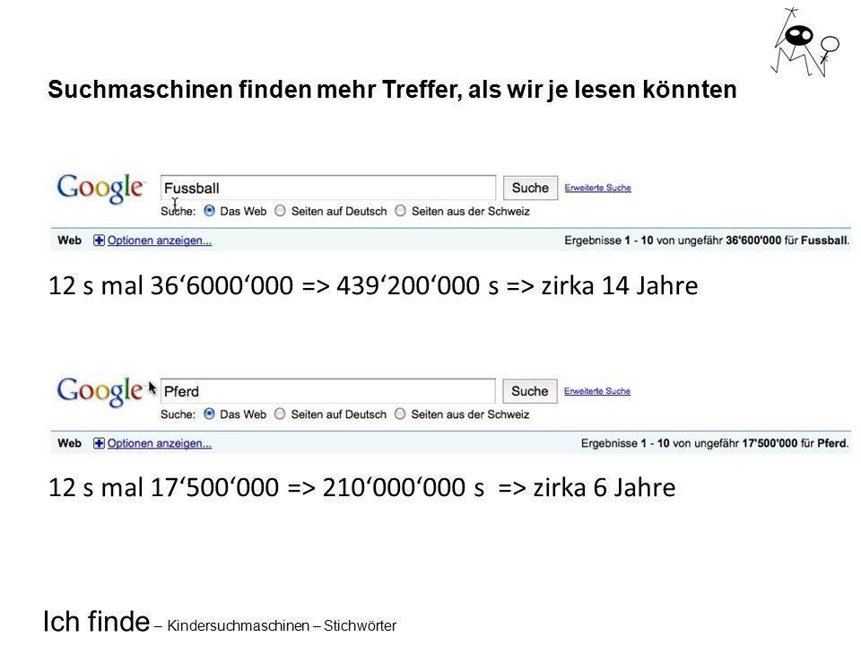 Ich finde – Kindersuchmaschinen – Stichwörter Suchmaschinen finden mehr Treffer, als wir je lesen könnten 12 s mal 36'6000'000 => 439'200'000 s => zirka 14 Jahre 12 s mal 17'500'000 => 210'000'000 s => zirka 6 Jahre