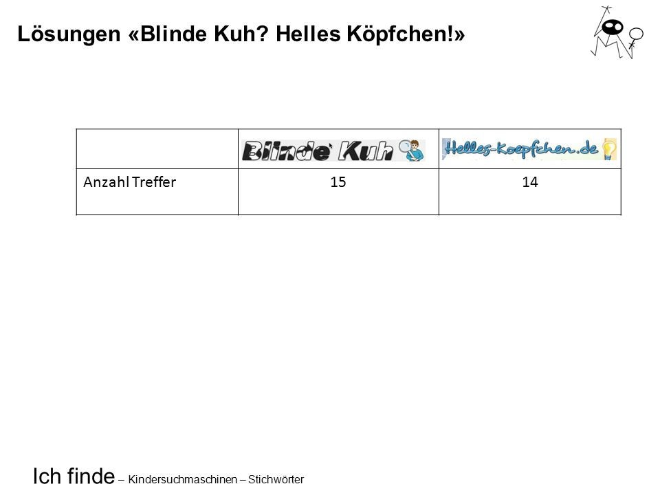 Ich finde – Kindersuchmaschinen – Stichwörter Lösungen «Blinde Kuh? Helles Köpfchen!» Anzahl Treffer1514